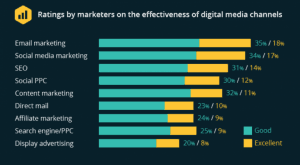 Email marketing effectiveness statistics