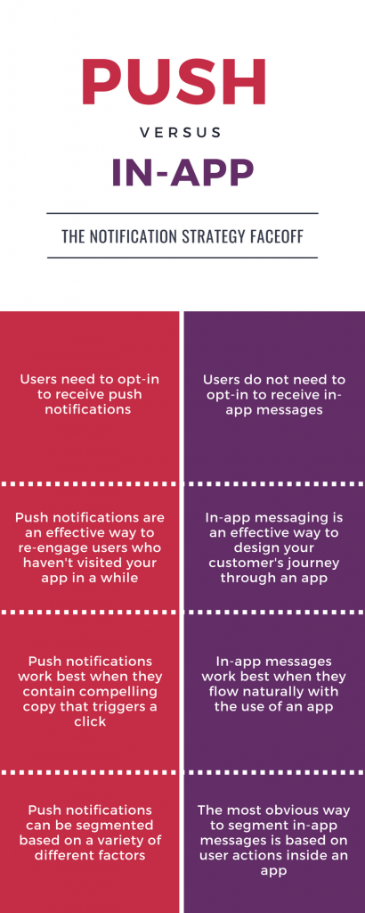 Push notifications infographic